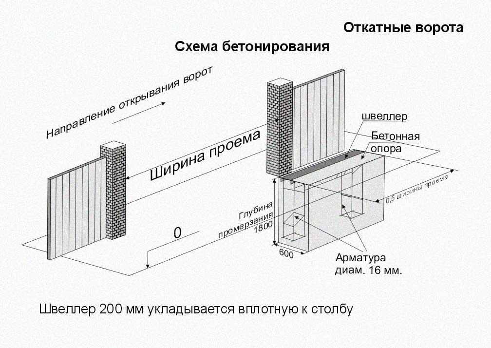 Фундамент под откатный ворота комплекты для ворота откатные