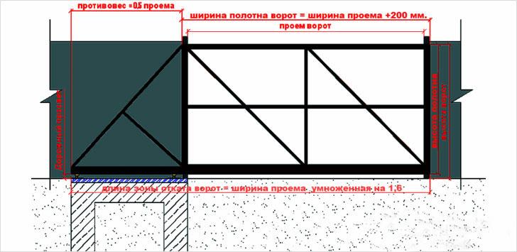 Как самому сделать раздвижные ворота в оренбурге откатные ворота система электропривода